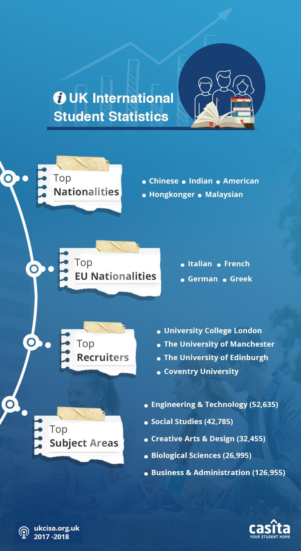 UK International Student Statistics