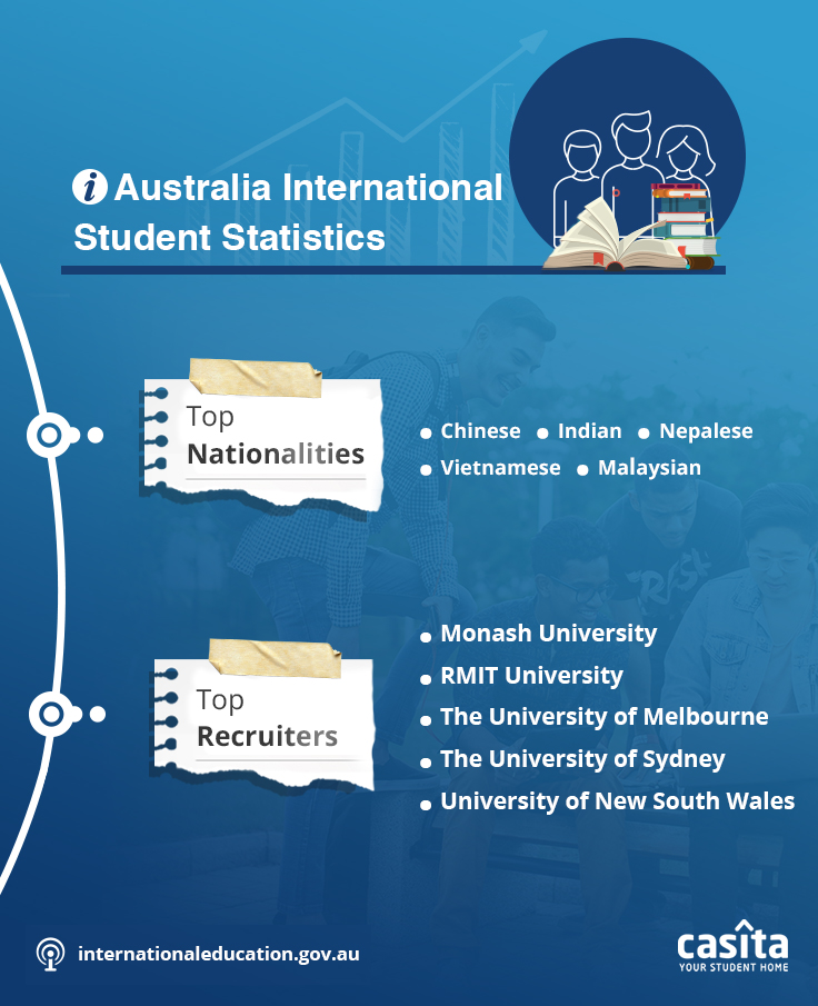 Australian International Student Statistics